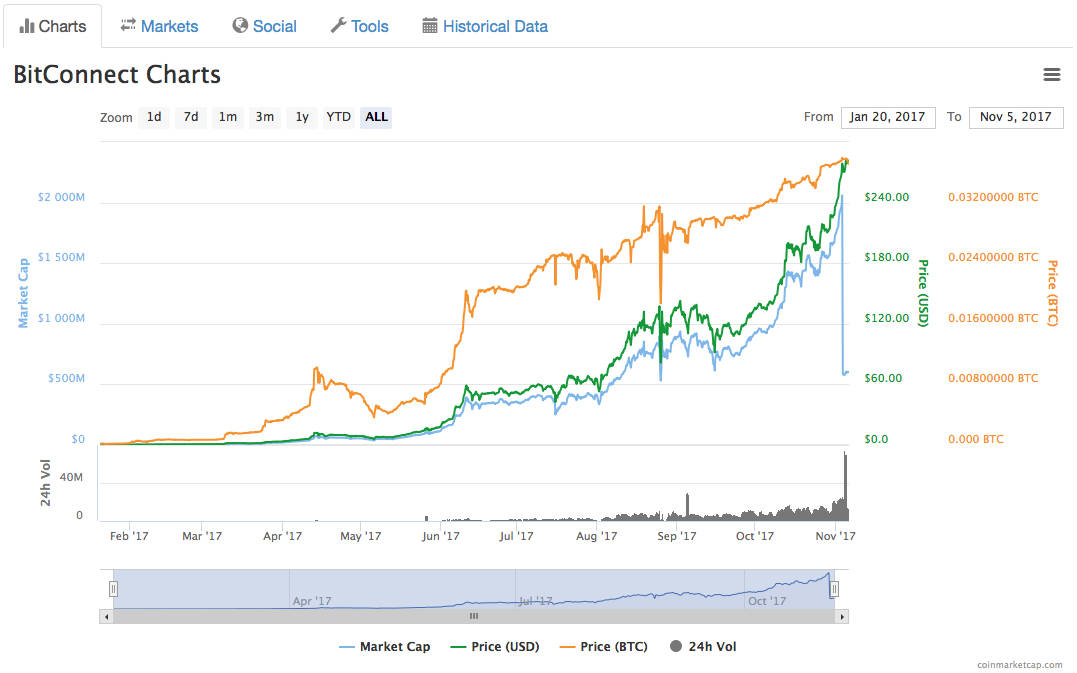 BitConnect Charts