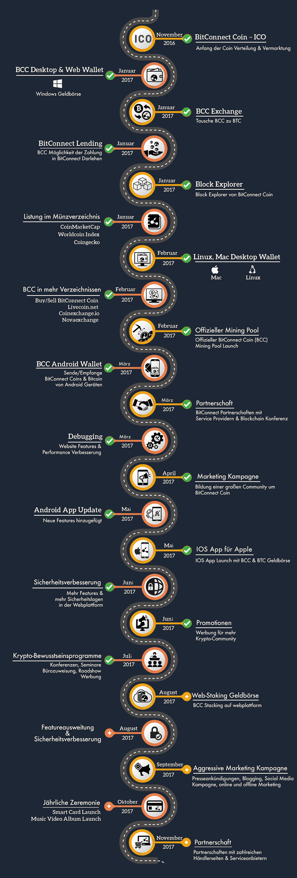 bit connect coin roadmap