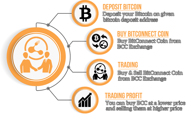 BitConnect Coin Trading