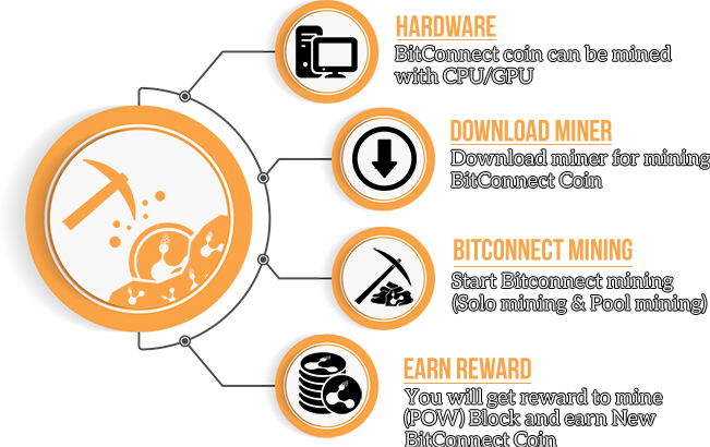 BitConnect Coin Mining